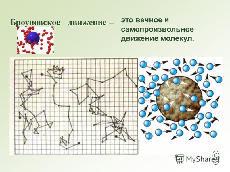 Броуновское движение – это вечное и самопроизвольное движение молекул.