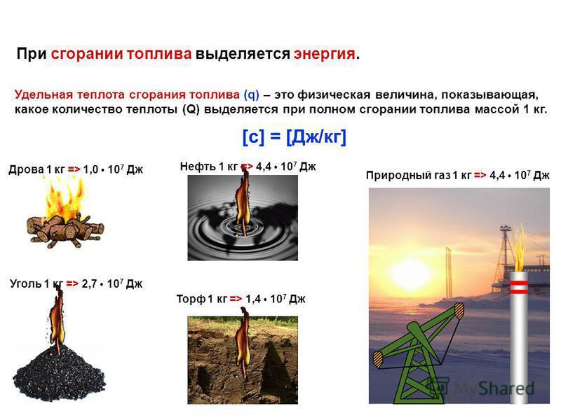 При сгорании топлива выделяется энергия. Удельная теплота сгорания топлива (q) – это физическая величина, показывающая, какое количество теплоты (Q) выделяется при полном сгорании топлива массой 1 кг. [c] = [Дж/кг] Дрова 1 кг => 1,0 10 7 Дж Уголь 1 к