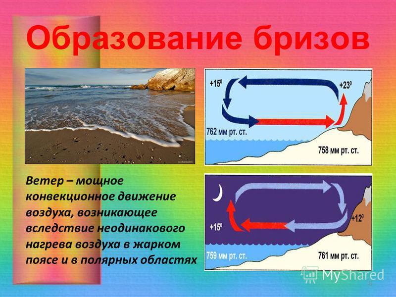 Образование бризов 8 Ветер – мощное конвекционное движение воздуха, возникающее вследствие неодинакового нагрева воздуха в жарком поясе и в полярных областях
