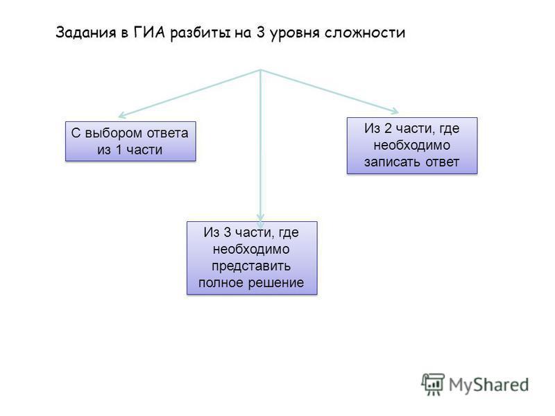 С выбором ответа из 1 части Из 2 части, где необходимо записать ответ Из 3 части, где необходимо представить полное решение Задания в ГИА разбиты на 3 уровня сложности