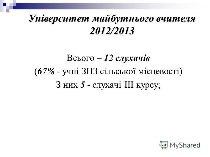 Університет майбутнього вчителя 2012/2013 Всього – 12 слухачів (67% - учні ЗНЗ сільської місцевості) З них 5 - слухачі ІІІ курсу;