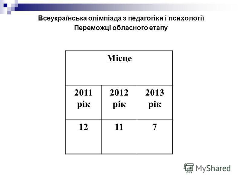 Всеукраїнська олімпіада з педагогіки і психології Переможці обласного етапу Місце 2011 рік 2012 рік 2013 рік 12117
