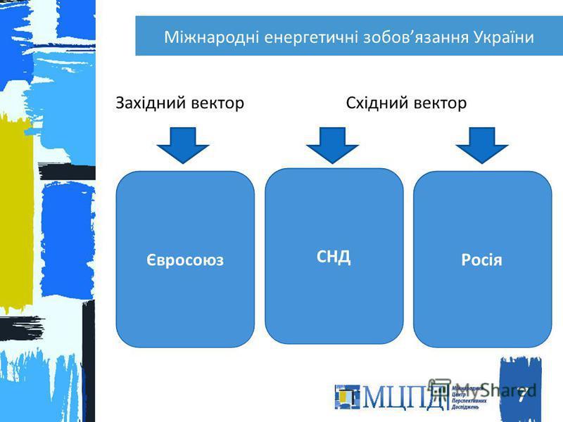 Міжнародні енергетичні зобовязання України 7 Євросоюз СНД Росія Західний векторСхідний вектор