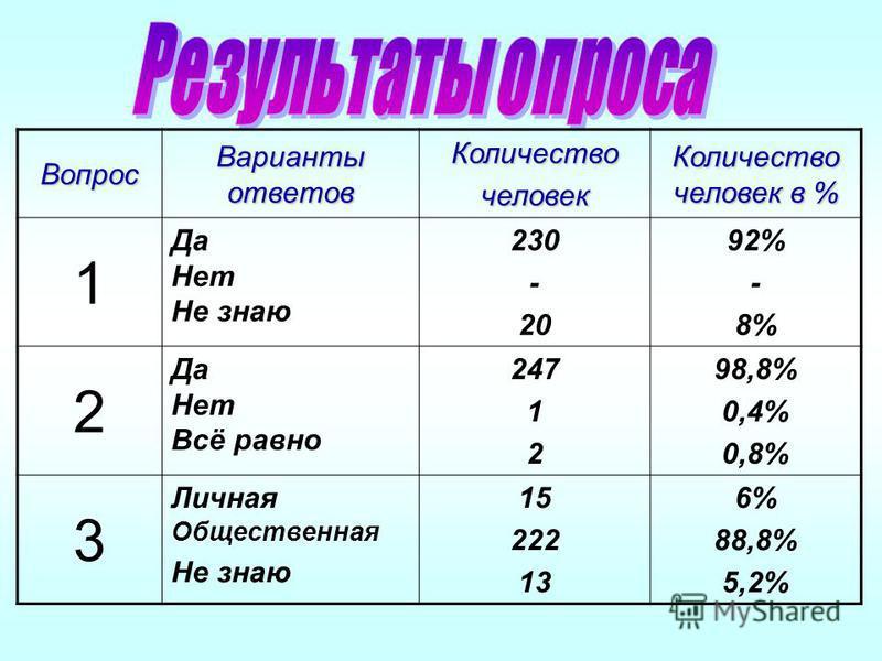 Вопрос Варианты ответов Количествочеловек Количество человек в % 1 Да Нет Не знаю 230 - 20 92% - 8% 2 Да Нет Всё равно 247 1 2 98,8% 0,4% 0,8% 3 Личная Общественная Не знаю 15 222 13 6% 88,8% 5,2%