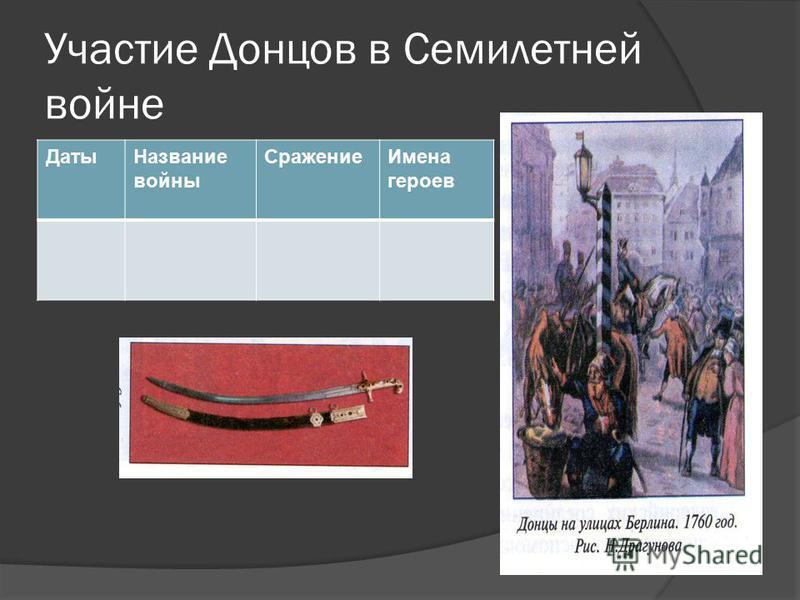 Участие Донцов в Семилетней войне Даты Название войны Сражение Имена героев