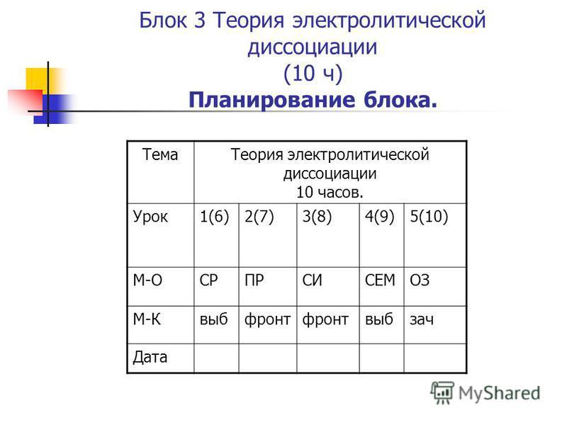 Блок 3 Теория электролитической диссоциации (10 ч) Планирование блока. Тема Теория электролитической диссоциации 10 часов. Урок 1(6)2(7)3(8)4(9)5(10) М-ОСРПРСИСЕМОЗ М-Квыбфронт выбзач Дата
