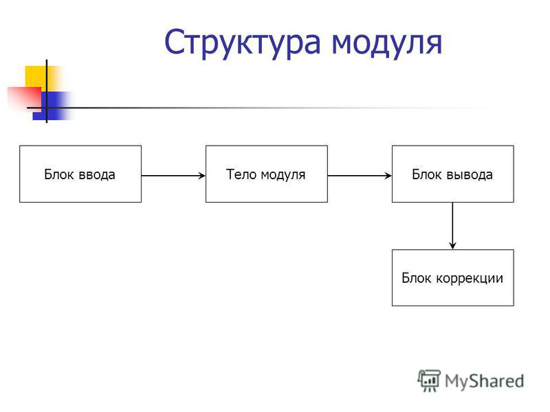 Структура модуля Блок ввода Тело модуля Блок вывода Блок коррекции