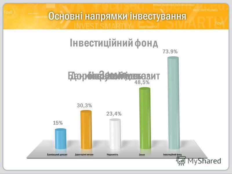 15% Банківський депозитДорогоцінні метали 30,3% Нерухомість 23,4% Земля 48,5% Інвестиційний фонд 73.9%