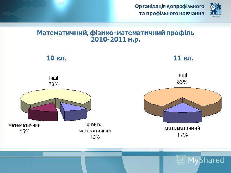 Організація допрофільного та профільного навчання Математичний, фізико-математичний профіль 2010-2011 н.р. 10 кл.11 кл.