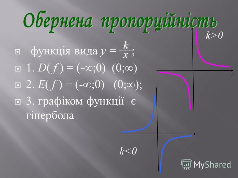 функція вида y = ; 1. D( f ) = (-;0) (0;) 2. E( f ) = (-;0) (0;); 3. графіком функції є гіпербола k x k>0 k<0