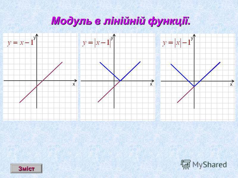 Модуль в лінійній функції. х у х у х у Зміст