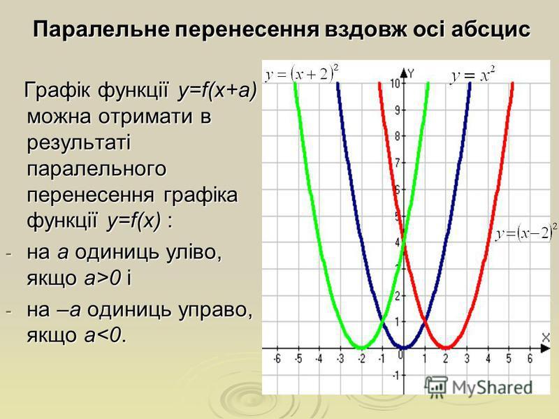 Графік функції y=f(x+а) можна отримати в результаті паралельного перенесення графіка функції y=f(x) : Графік функції y=f(x+а) можна отримати в результаті паралельного перенесення графіка функції y=f(x) : - на а одиниць уліво, якщо а>0 і - на –а одини