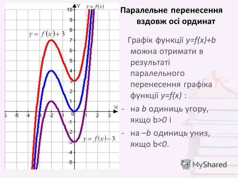 Графік функції y=f(x)+b можна отримати в результаті паралельного перенесення графіка функції y=f(x) : -на b одиниць угору, якщо b>0 і -на –b одиниць униз, якщо b<0. Паралельне перенесення вздовж осі ординат