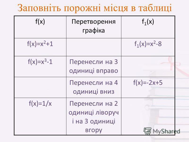 Заповніть порожні місця в таблиці f(x)Перетворення графіка f 1 (x) f(x)=x 2 +1f 1 (x)=x 2 -8 f(x)=x 3 -1Перенесли на 3 одиниці вправо Перенесли на 4 одиниці вниз f(x)=-2x+5 f(x)=1/xПеренесли на 2 одиниці ліворуч і на 3 одиниці вгору