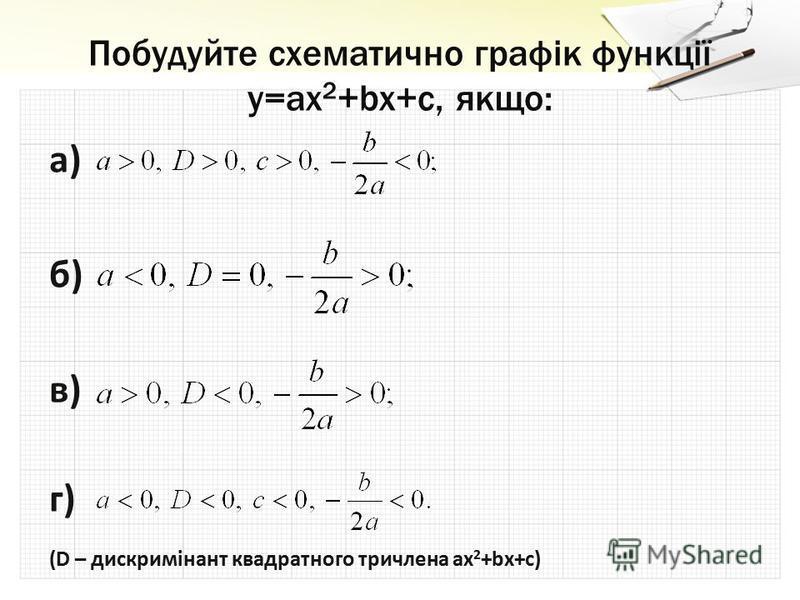 Побудуйте схематично графік функції y=ax 2 +bx+c, якщо: а) б) в) г) (D – дискримінант квадратного тричлена ax 2 +bx+c)