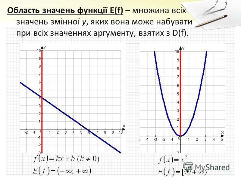 Область значень функції E(f) – множина всіх значень змінної у, яких вона може набувати при всіх значеннях аргументу, взятих з D(f).