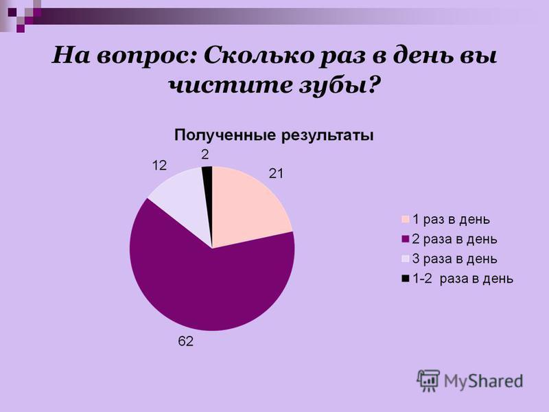 На вопрос: Сколько раз в день вы чистите зубы?