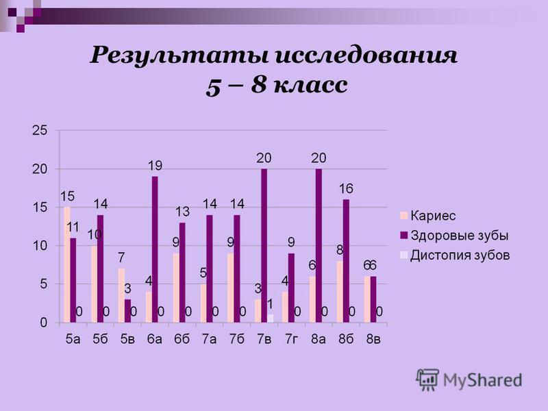 Результаты исследования 5 – 8 класс