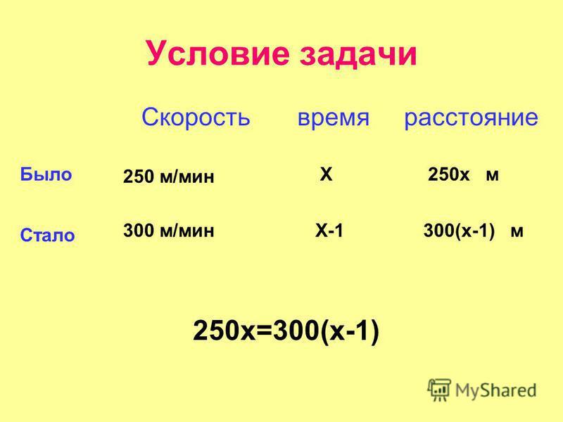 Условие задачи Скорость время расстояние Было Стало 250 м/мин 300 м/мин Х Х-1 250 х м 300(х-1) м 250 х=300(х-1)
