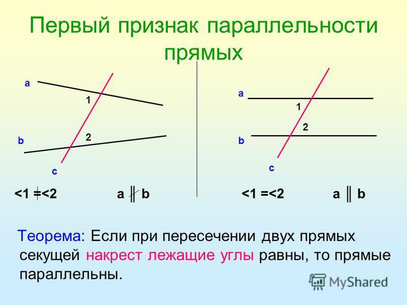 Первый признак параллельности прямых Теорема: Если при пересечении двух прямых секущей накрест лежащие углы равны, то прямые параллельны. 1 2 а b c 1 2 а b c <1 =<2 а b