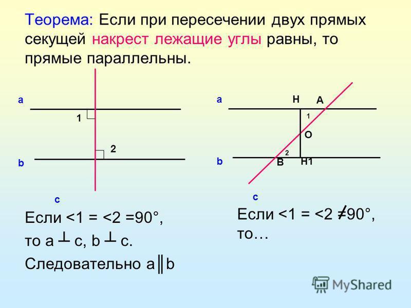 Теорема: Если при пересечении двух прямых секущей накрест лежащие углы равны, то прямые параллельны. Если <1 = <2 =90°, то а с, b c. Следовательно аb 1 2 а b c 2 1 а b c H H1 O А В Если <1 = <2 =90°, то…