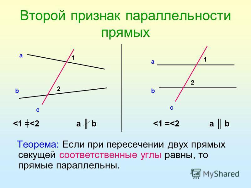 Второй признак параллельности прямых Теорема: Если при пересечении двух прямых секущей соответственные углы равны, то прямые параллельны. 1 2 а b c 1 2 а b c <1 =<2 а b