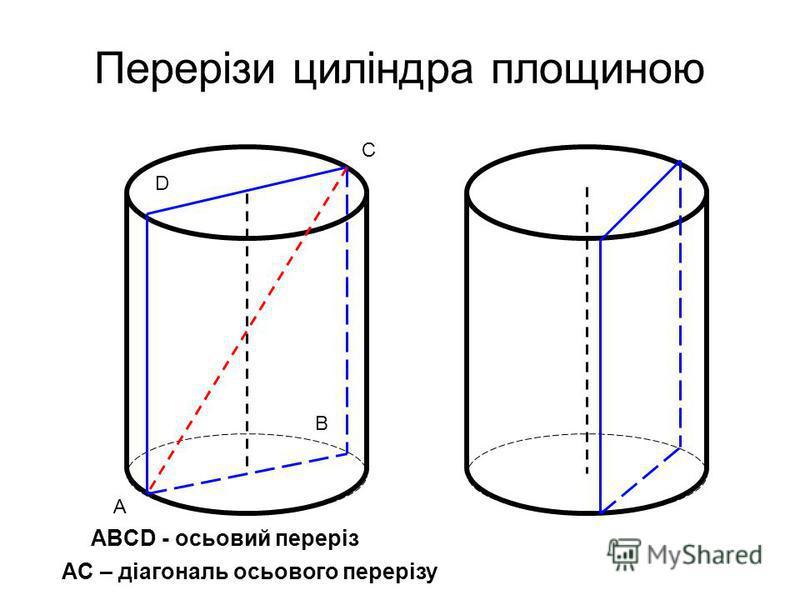 Перерізи циліндра площиною ABCD - осьовий переріз А В С D AC – діагональ осьового перерізу