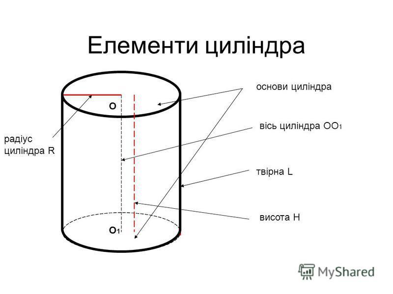 Елементи циліндра основи циліндра вісь циліндра OO 1 твірна L радіус циліндра R О О1О1 висота Н