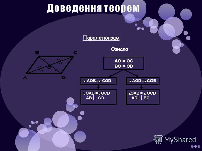 Доведення теорем Паралелограм Ознака AO = OC BO = OD AOB= COD AOD = COB OAB = OCD AB CD OAD = OCB AD BC