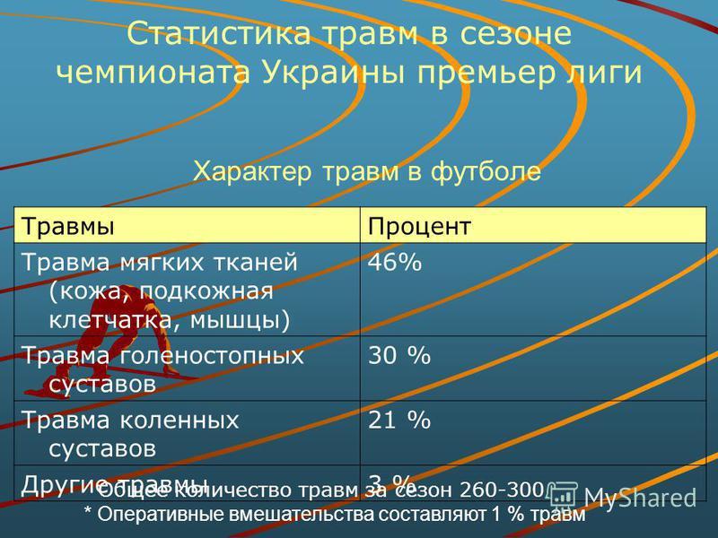 Статистика травм в сезоне чемпионата Украины премьер лиги Травмы Процент Травма мягких тканей (кожа, подкожная клетчатка, мышцы) 46% Травма голеностопных суставов 30 % Травма коленных суставов 21 % Другие травмы 3 % Общее количество травм за сезон 26