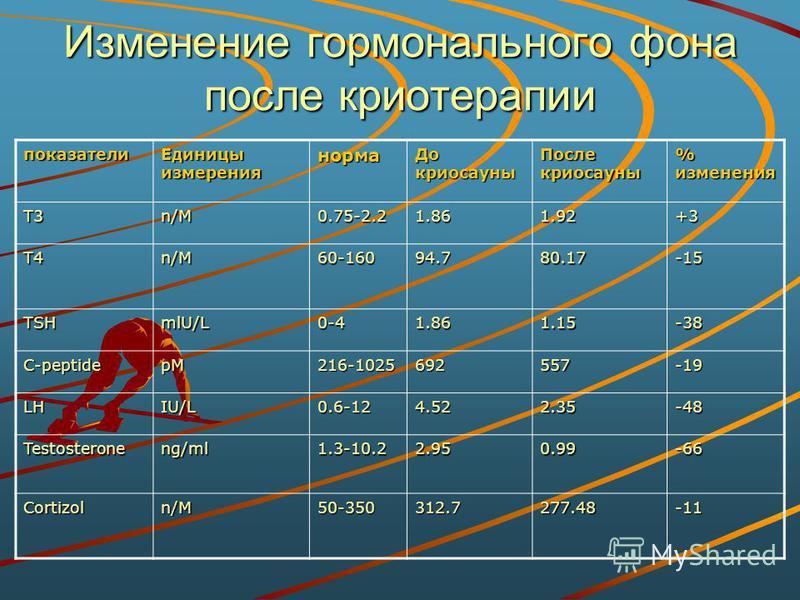 Изменение гормонального фона после криотерапии показатели Единицы измерения норма До криосауны После криосауны % изменения Т3 n/Mn/Mn/Mn/M0.75-2.21.861.92+3 Т4 n/Mn/Mn/Mn/M60-16094.780.17-15 TSH mlU/L 0-41.861.15-38 C-peptidepM216-1025692557-19 LH IU