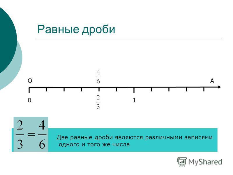 Равные дроби 01 ОА Две равные дроби являются различными записями одного и того же числа