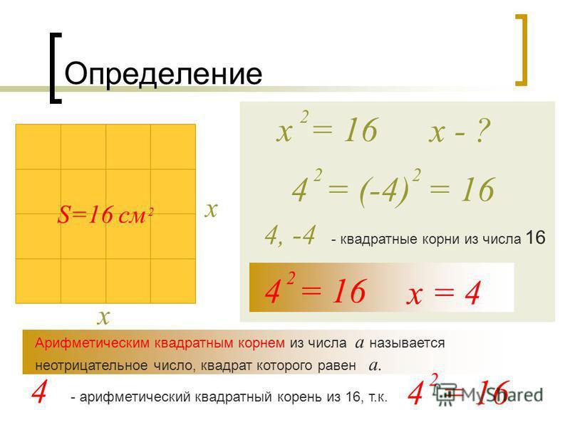 Определение S=16 см 2 х х х = 16 2 х - ? 4 = 16 2 х = 4 4, -4 - квадратные корни из числа 16 4 = (-4) = 16 22 Арифметическим квадратным корнем из числа а называется неотрицательное число, квадрат которого равен а. 4 - арифметический квадратный корень