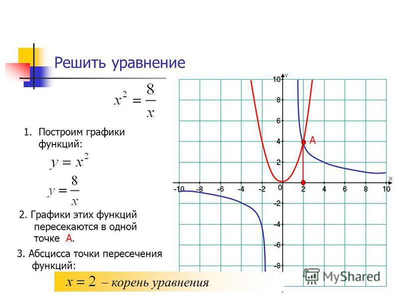 Решить уравнение 1. Построим графики функций: 2. Графики этих функций пересекаются в одной точке А. А 3. Абсцисса точки пересечения функций: – корень уравнения