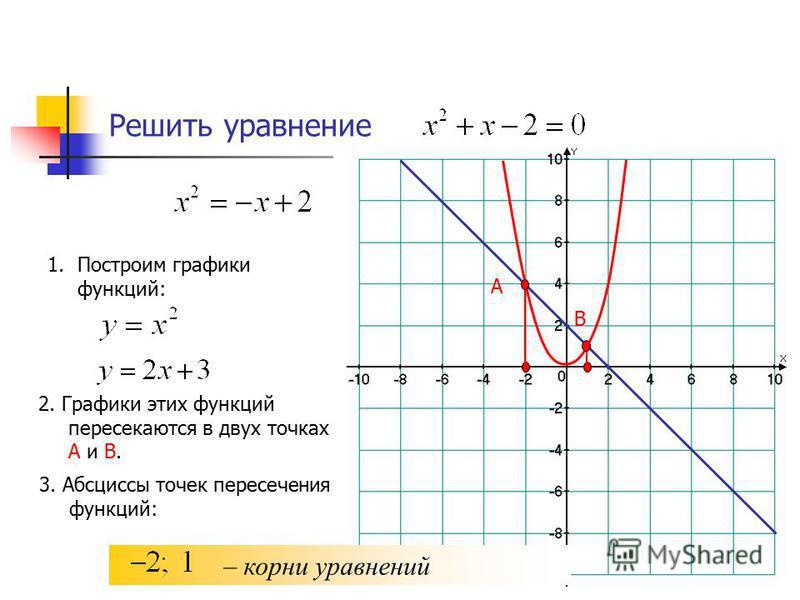 Решить уравнение 1. Построим графики функций: 2. Графики этих функций пересекаются в двух точках А и В. А 3. Абсциссы точек пересечения функций: – корни уравнений В