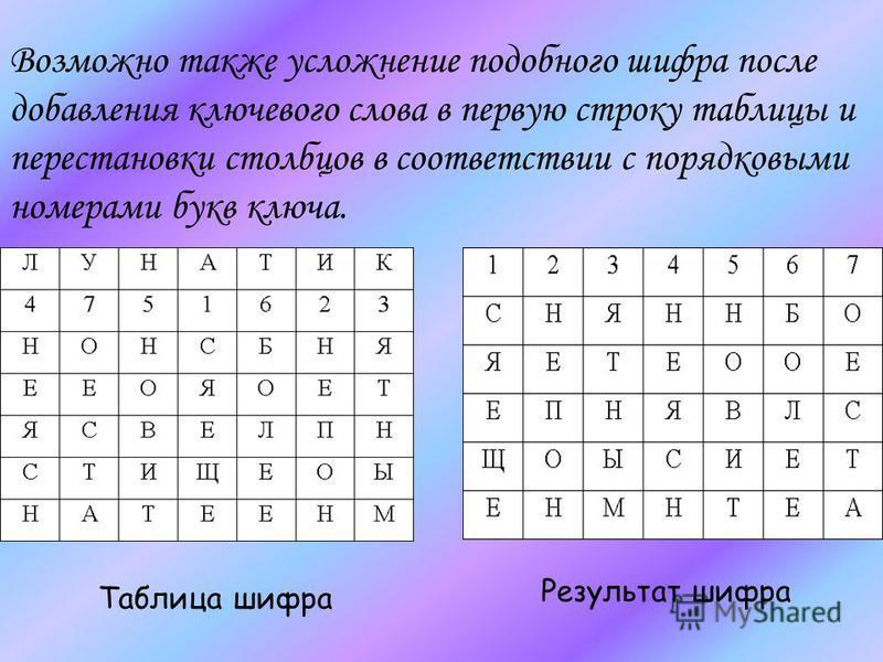 Возможно также усложнение подобного шифра после добавления ключевого слова в первую строку таблицы и перестановки столбцов в соответствии с порядковыми номерами букв ключа. Таблица шифра Результат шифра