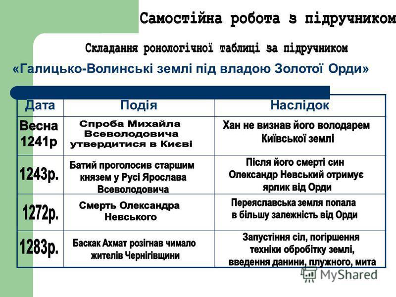 ДатаПодіяНаслідок «Галицько-Волинські землі під владою Золотої Орди»