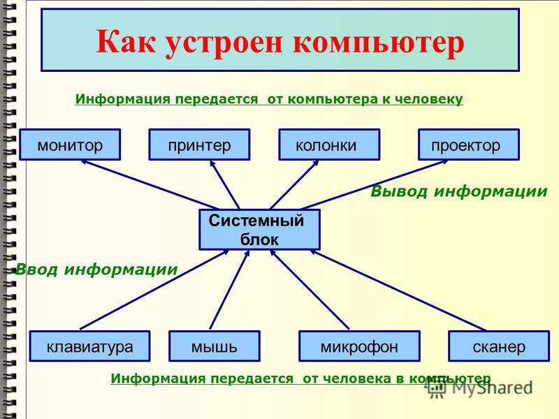 Как устроен компьютер Системный блок клавиатура Вывод информации мышь микрофон сканер Информация передается от человека в компьютер Информация передается от компьютера к человеку Ввод информации монитор принтер колонки проектор