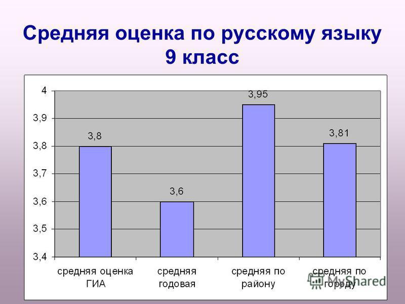 Средняя оценка по русскому языку 9 класс