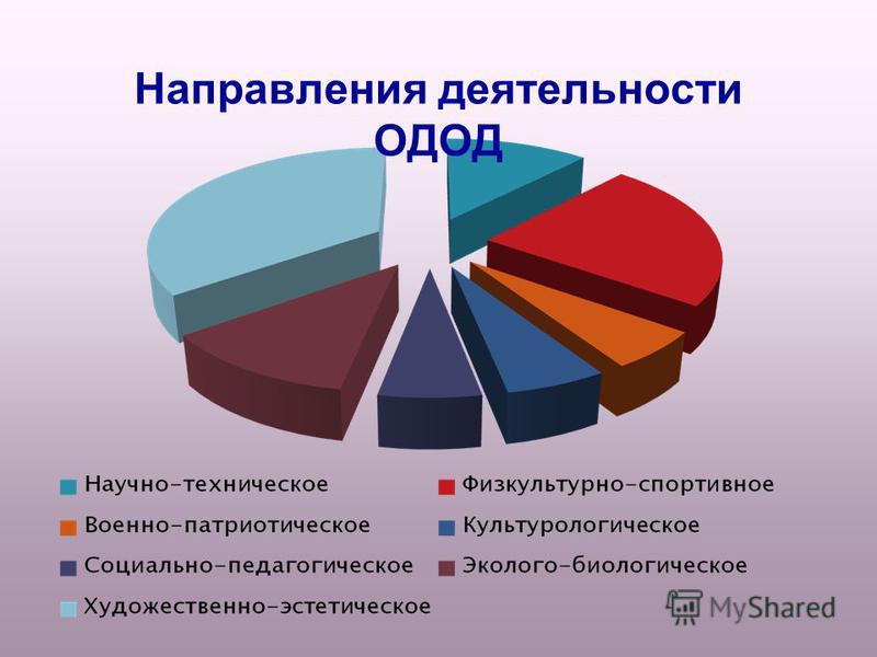 Направления деятельности ОДОД