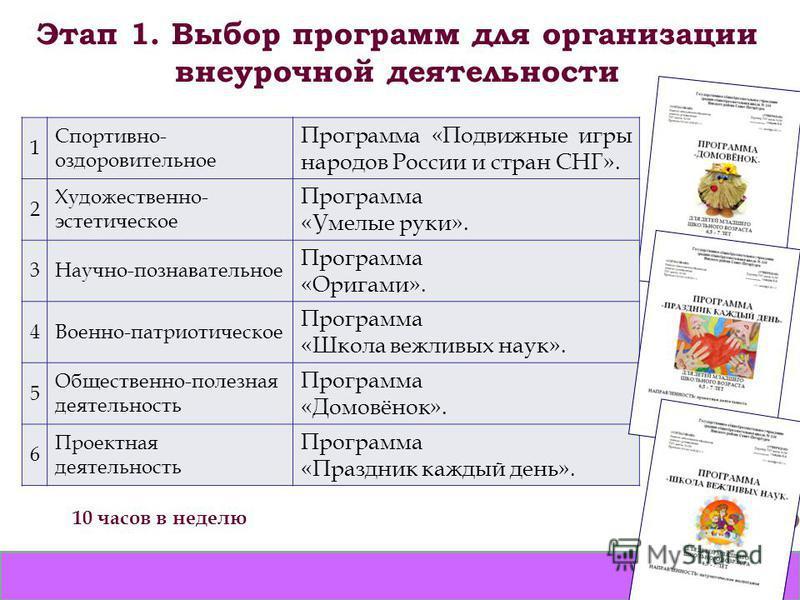 Этап 1. Выбор программ для организации внеурочной деятельности 1 Спортивно- оздоровительное Программа «Подвижные игры народов России и стран СНГ». 2 Художественно- эстетическое Программа «Умелые руки». 3Научно-познавательное Программа «Оригами». 4Вое