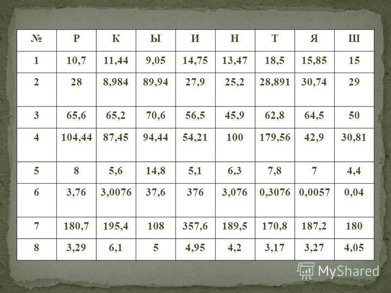 РКЫИНТЯШ 110,711,449,0514,7513,4718,515,8515 2288,98489,9427,925,228,89130,7429 365,665,270,656,545,962,864,550 4104,4487,4594,4454,21100179,5642,930,81 585,614,85,16,37,874,4 63,763,007637,63763,0760,30760,00570,04 7180,7195,4108357,6189,5170,8187,2