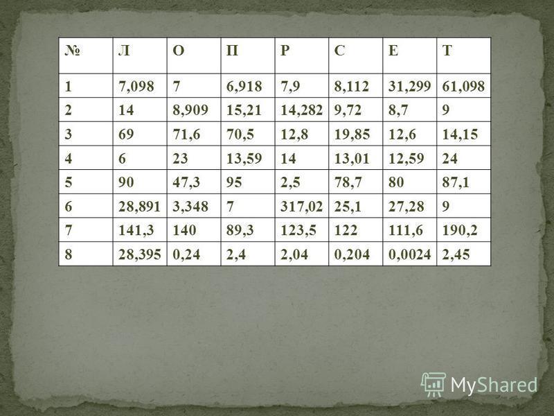ЛОПРСЕТ 17,09876,9187,98,11231,29961,098 2148,90915,2114,2829,728,79 36971,670,512,819,8512,614,15 462313,591413,0112,5924 59047,3952,578,78087,1 628,8913,3487317,0225,127,289 7141,314089,3123,5122111,6190,2 828,3950,242,42,040,2040,00242,45