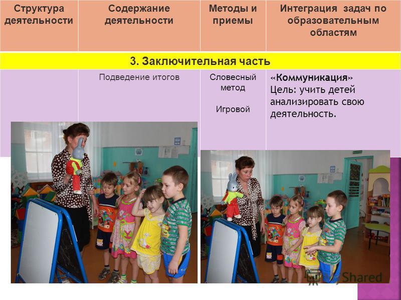 Структура деятельности Содержание деятельности Методы и приемы Интеграция задач по образовательным областям 3. Заключительная часть Подведение итогов Словесный метод Игровой «Коммуникация» Цель: учить детей анализировать свою деятельность.