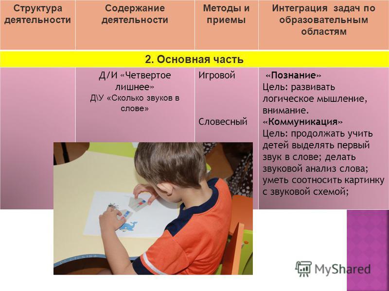 Структура деятельности Содержание деятельности Методы и приемы Интеграция задач по образовательным областям 2. Основная часть Д/И «Четвертое лишнее» Д\У «Сколько звуков в слове» Игровой Словесный «Познание» Цель: развивать логическое мышление, вниман
