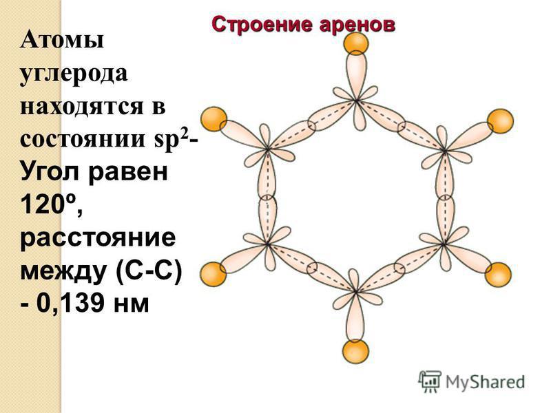 Атомы углерода находятся в состоянии sp 2 - Угол равен 120º, расстояние между (С-С) - 0,139 нм Строение аренов