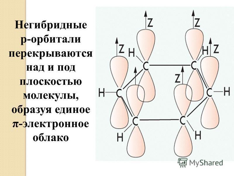 Негибридные р-орбитали перекрываются над и под плоскостью молекулы, образуя единое π-электронное облако