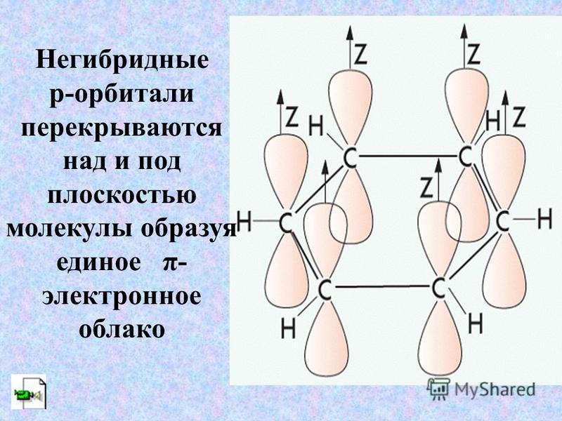 Негибридные р-орбитали перекрываются над и под плоскостью молекулы образуя единое π- электронное облако