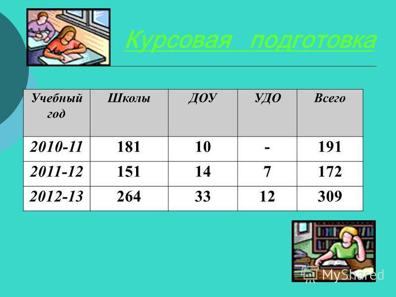 Курсовая подготовка Учебный год Школы ДОУУДОВсего 2010-1118110-191 2011-12151147172 2012-132643312309