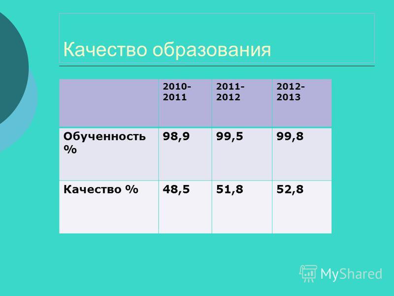 Качество образования 2010- 2011 2011- 2012 2012- 2013 Обученность % 98,999,599,8 Качество %48,551,852,8